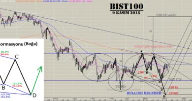 BIST100 -16 OCAK
